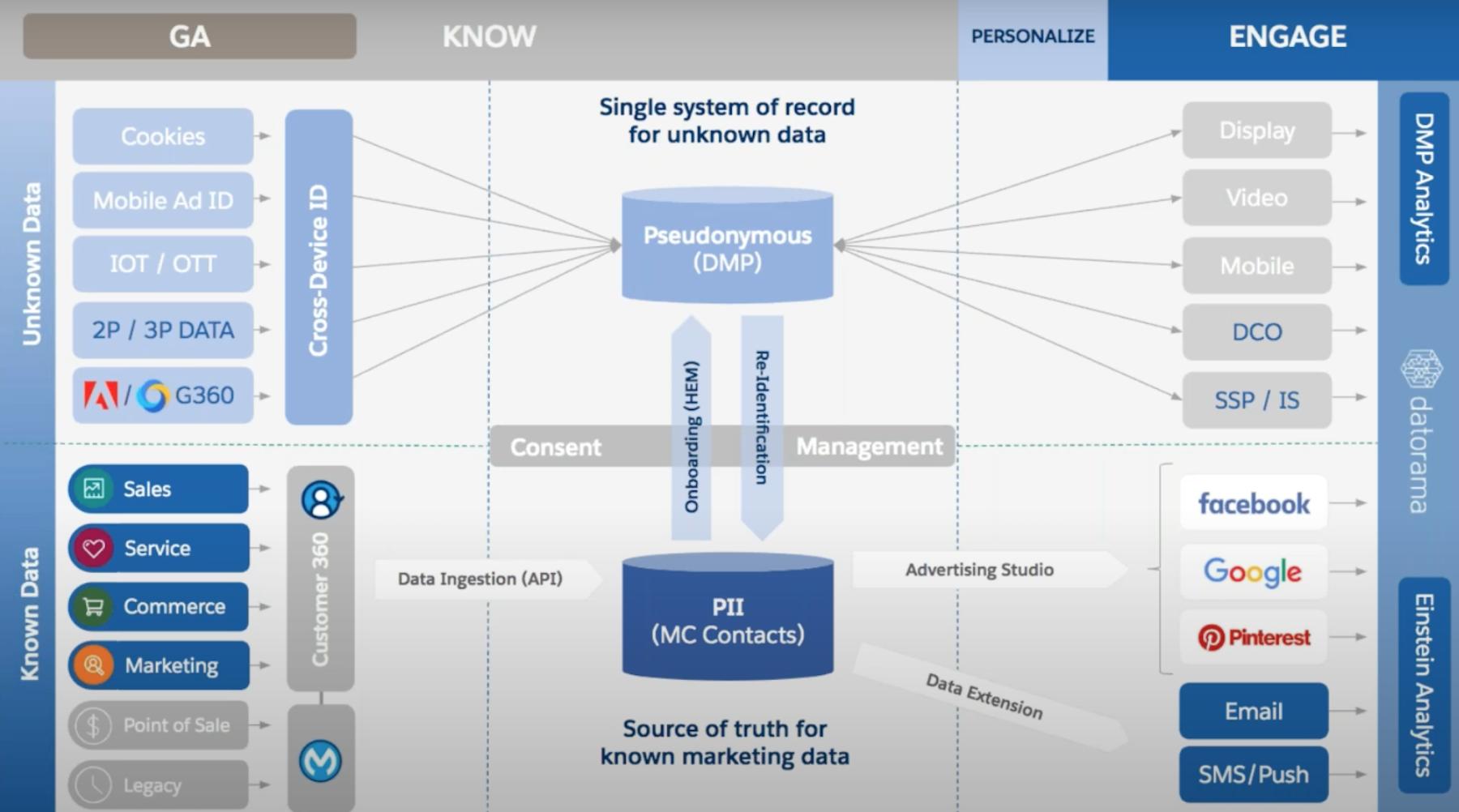 Customer Data Organization